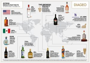 diageo fast facts
